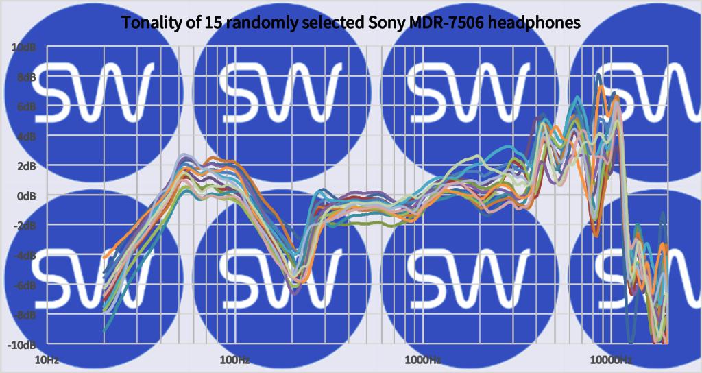 Tonality-of-15-randomly-selected-Sony-MDR15