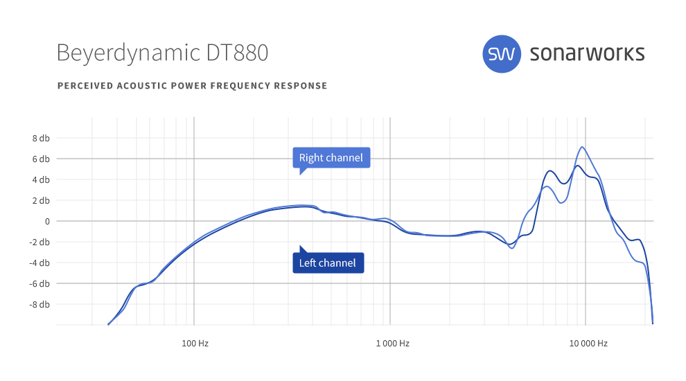 DT880-frequency-response-curve