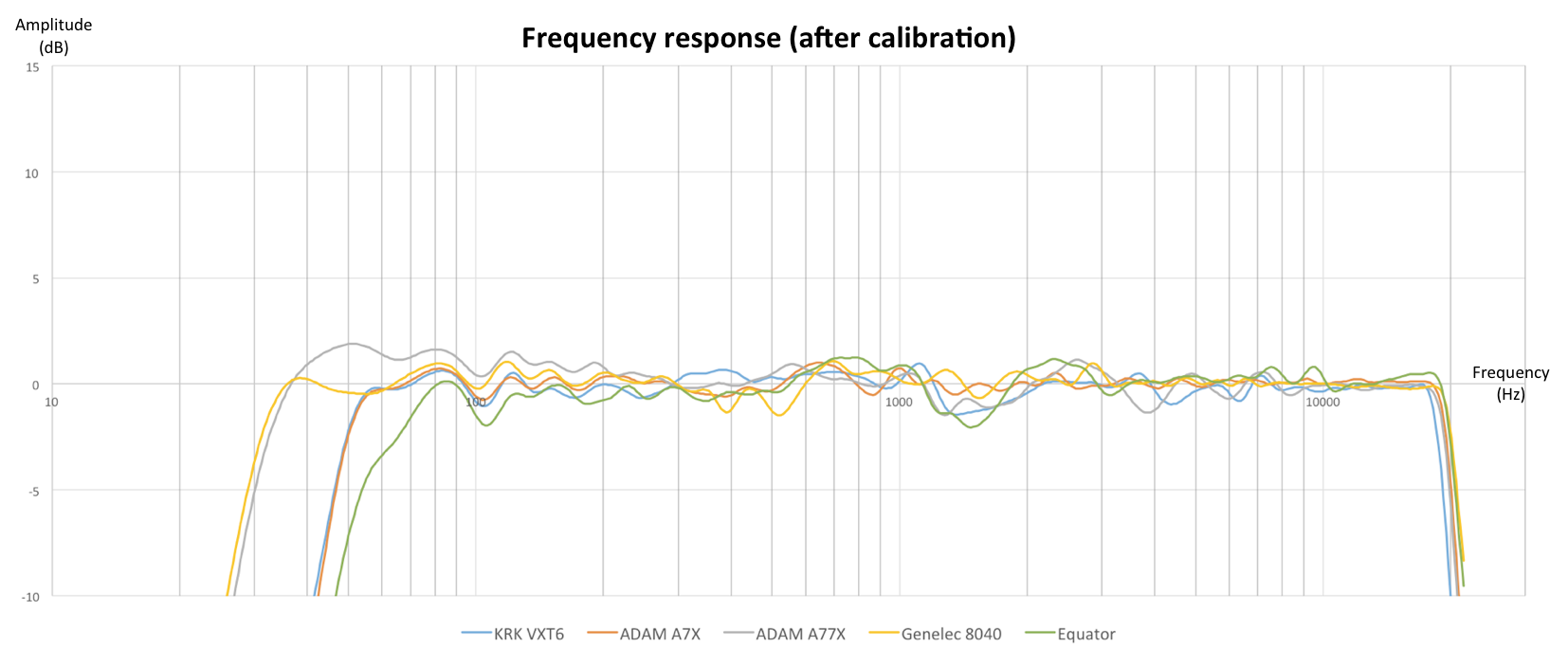 SW_C1_Frequency_response_after
