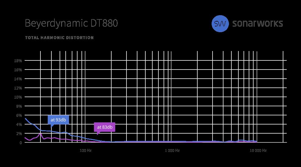 TD880 total harmonic distortion
